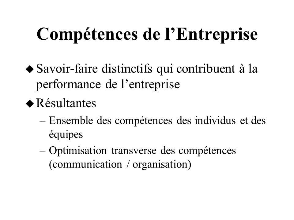 Compétences de lEntreprise Savoir-faire distinctifs qui contribuent à la performance de lentreprise Résultantes –Ensemble des compétences des individu