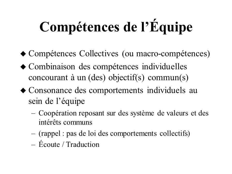 Compétences de lÉquipe Compétences Collectives (ou macro-compétences) Combinaison des compétences individuelles concourant à un (des) objectif(s) comm