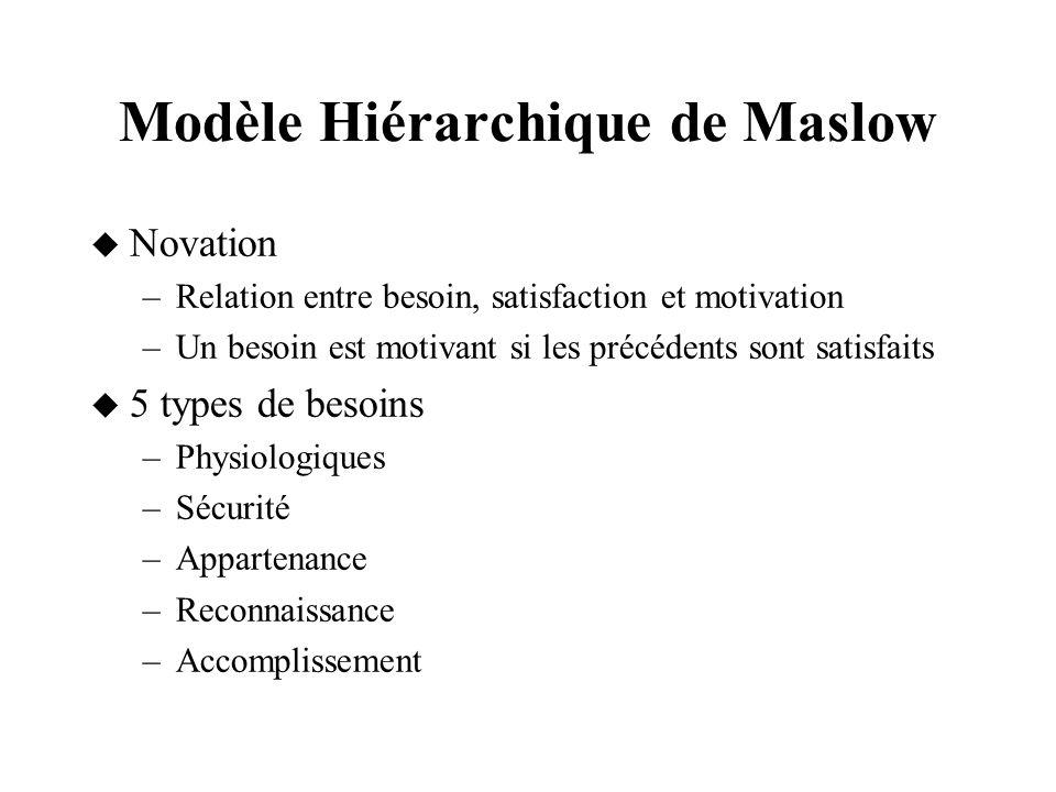 Modèle Hiérarchique de Maslow Novation –Relation entre besoin, satisfaction et motivation –Un besoin est motivant si les précédents sont satisfaits 5
