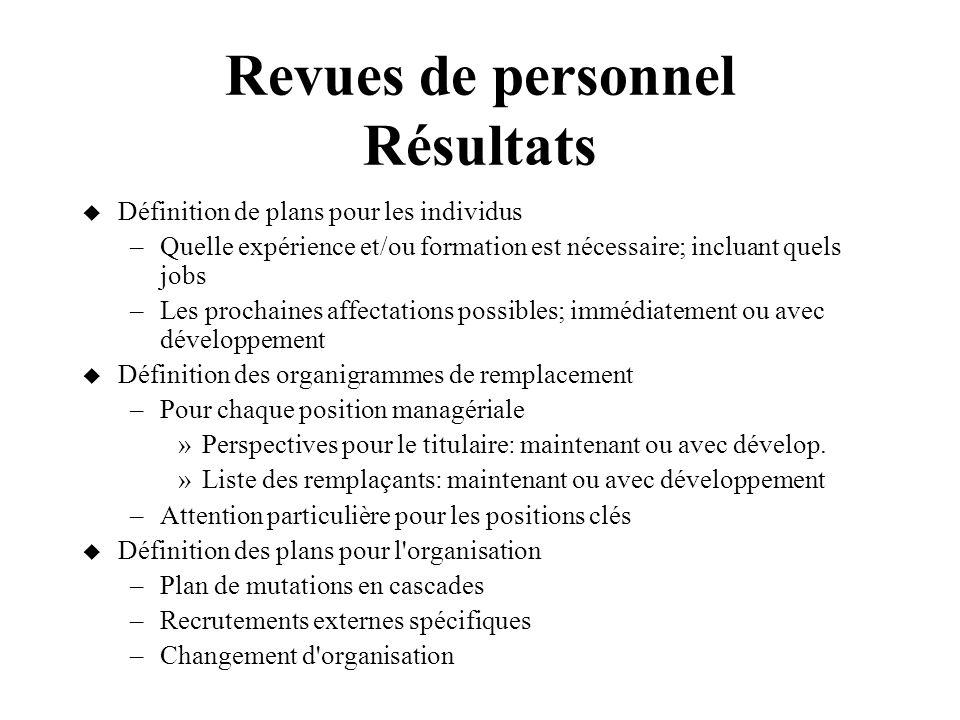 Revues de personnel Résultats Définition de plans pour les individus –Quelle expérience et/ou formation est nécessaire; incluant quels jobs –Les proch
