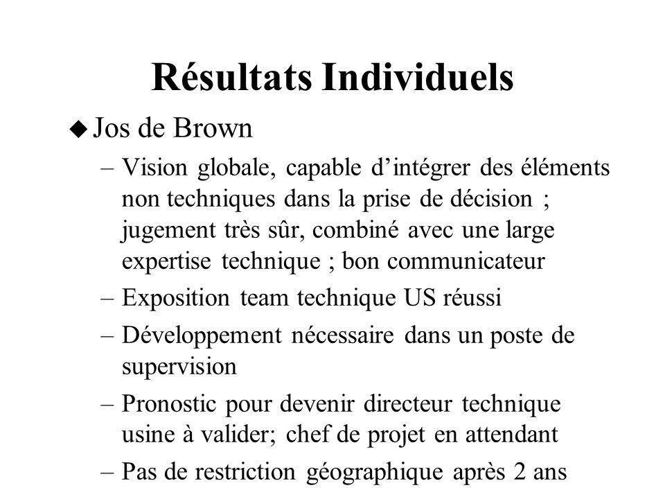Résultats Individuels Jos de Brown –Vision globale, capable dintégrer des éléments non techniques dans la prise de décision ; jugement très sûr, combi