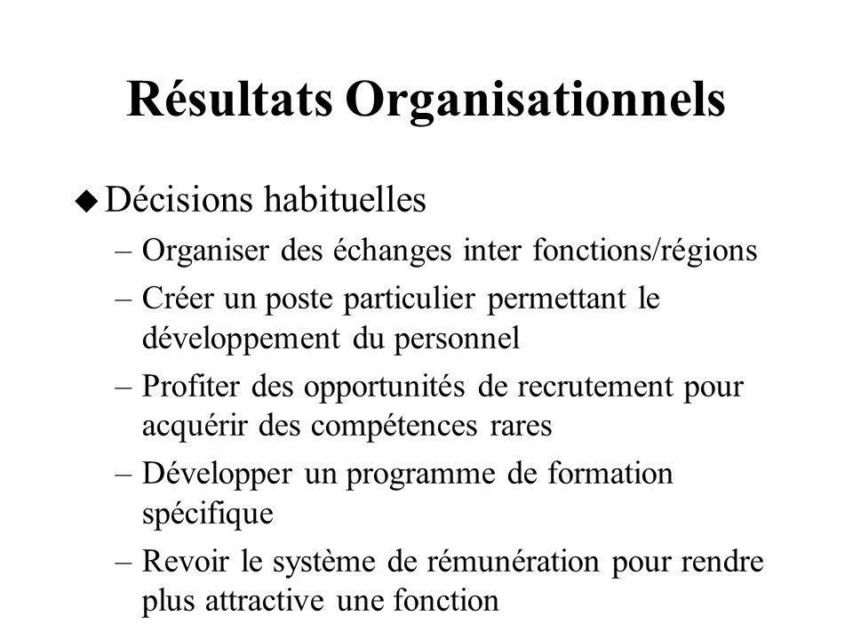 Résultats Organisationnels Décisions habituelles –Organiser des échanges inter fonctions/régions –Créer un poste particulier permettant le développeme