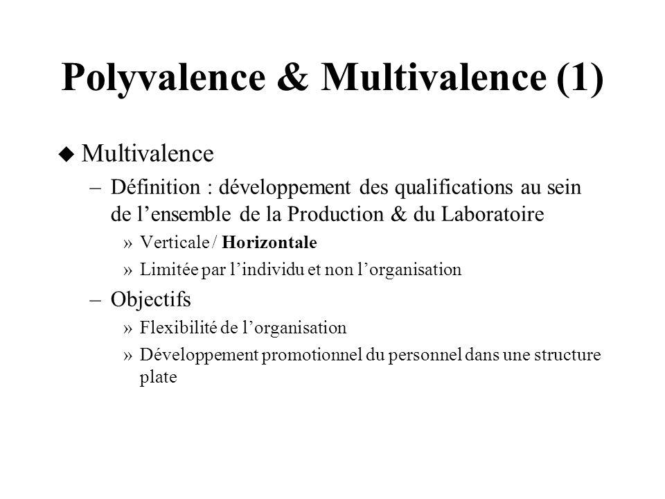 Polyvalence & Multivalence (1) Multivalence –Définition : développement des qualifications au sein de lensemble de la Production & du Laboratoire »Ver