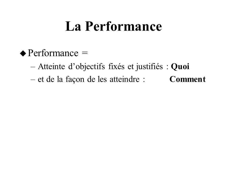 La Performance Performance = –Atteinte dobjectifs fixés et justifiés : Quoi –et de la façon de les atteindre : Comment