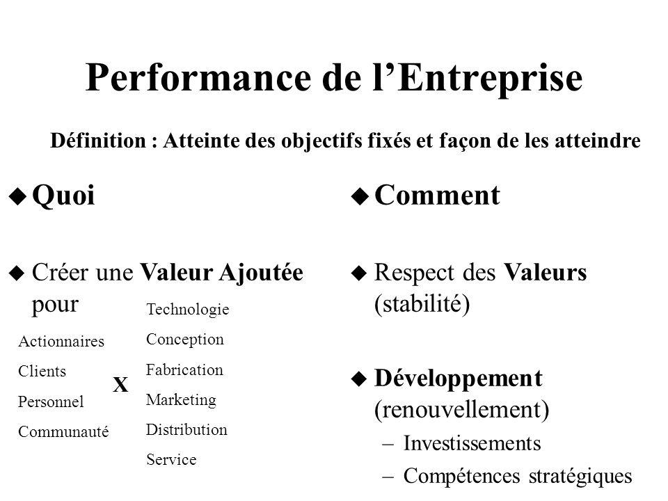 Performance de lEntreprise Quoi Créer une Valeur Ajoutée pour Comment Respect des Valeurs (stabilité) Développement (renouvellement) –Investissements