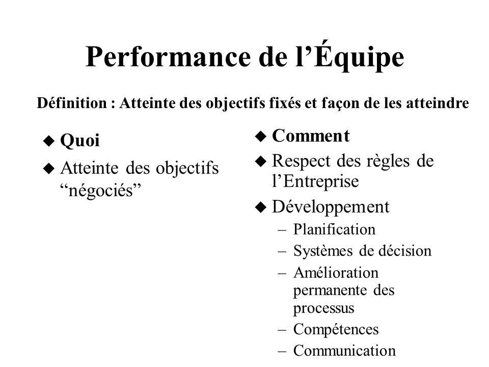 Performance de lÉquipe Quoi Atteinte des objectifs négociés Comment Respect des règles de lEntreprise Développement –Planification –Systèmes de décisi