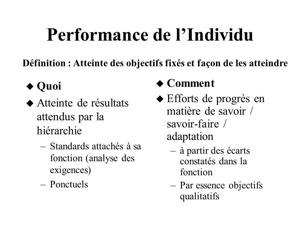 Performance de lIndividu Quoi Atteinte de résultats attendus par la hiérarchie –Standards attachés à sa fonction (analyse des exigences) –Ponctuels Co