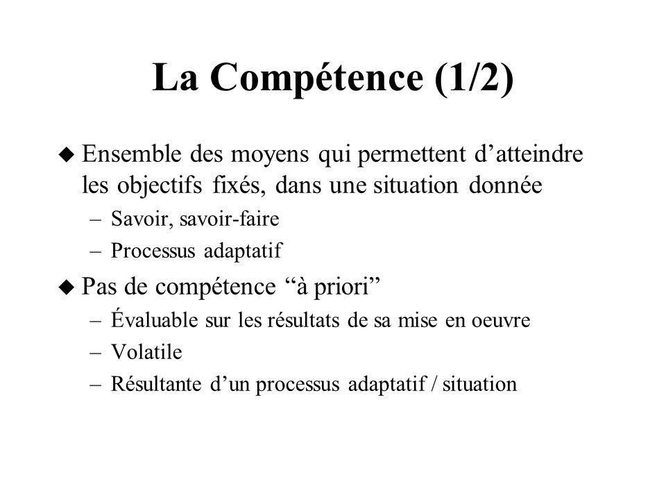La Compétence (1/2) Ensemble des moyens qui permettent datteindre les objectifs fixés, dans une situation donnée –Savoir, savoir-faire –Processus adap