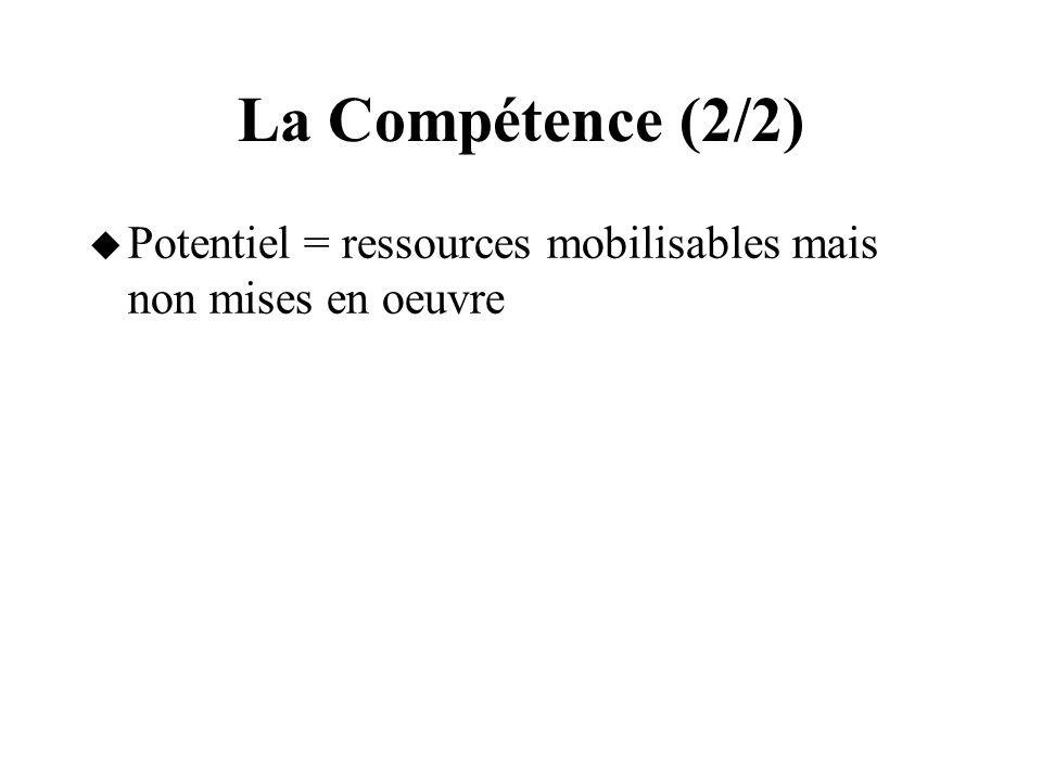 La Compétence (2/2) Potentiel = ressources mobilisables mais non mises en oeuvre