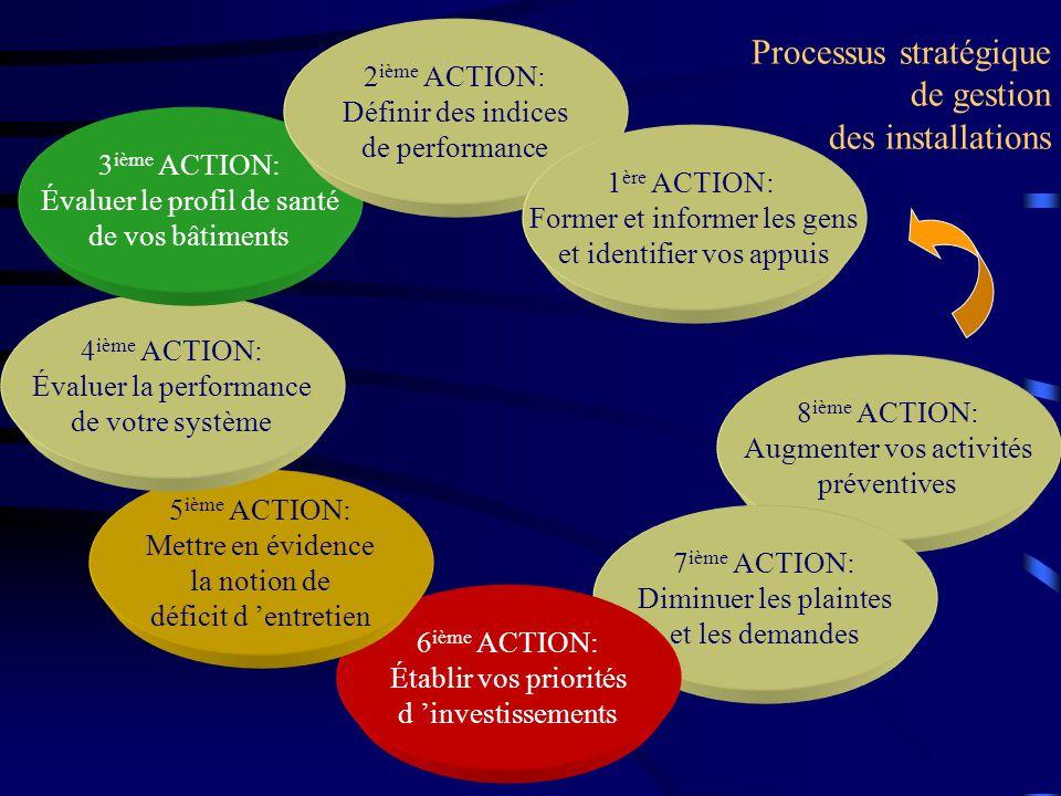 Processus stratégique de gestion des installations 8 ième ACTION: Augmenter vos activités préventives 7 ième ACTION: Diminuer les plaintes et les dema