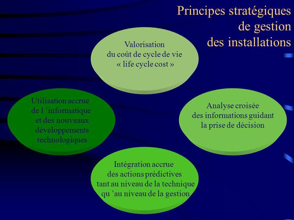 Principes stratégiques de gestion des installations Intégration accrue des actions prédictives tant au niveau de la technique qu au niveau de la gesti