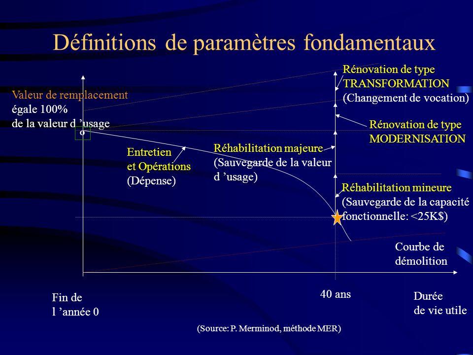 Définitions de paramètres fondamentaux Fin de l année 0 Valeur de remplacement égale 100% de la valeur d usage Durée de vie utile Entretien et Opérati