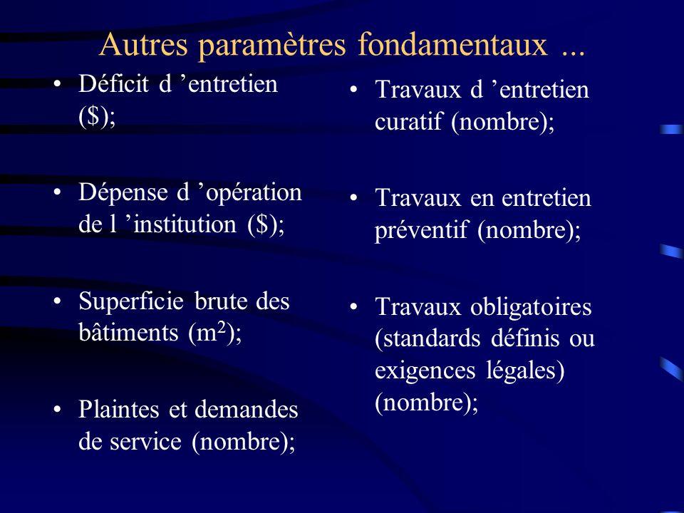 Autres paramètres fondamentaux... Déficit d entretien ($); Dépense d opération de l institution ($); Superficie brute des bâtiments (m 2 ); Plaintes e