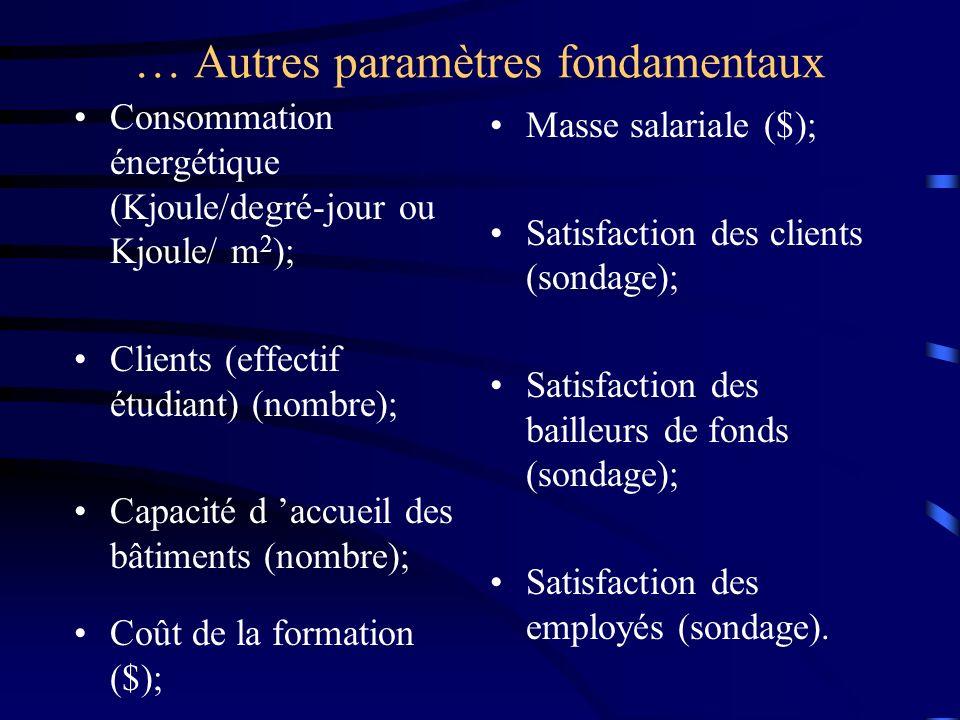 … Autres paramètres fondamentaux Consommation énergétique (Kjoule/degré-jour ou Kjoule/ m 2 ); Clients (effectif étudiant) (nombre); Capacité d accuei