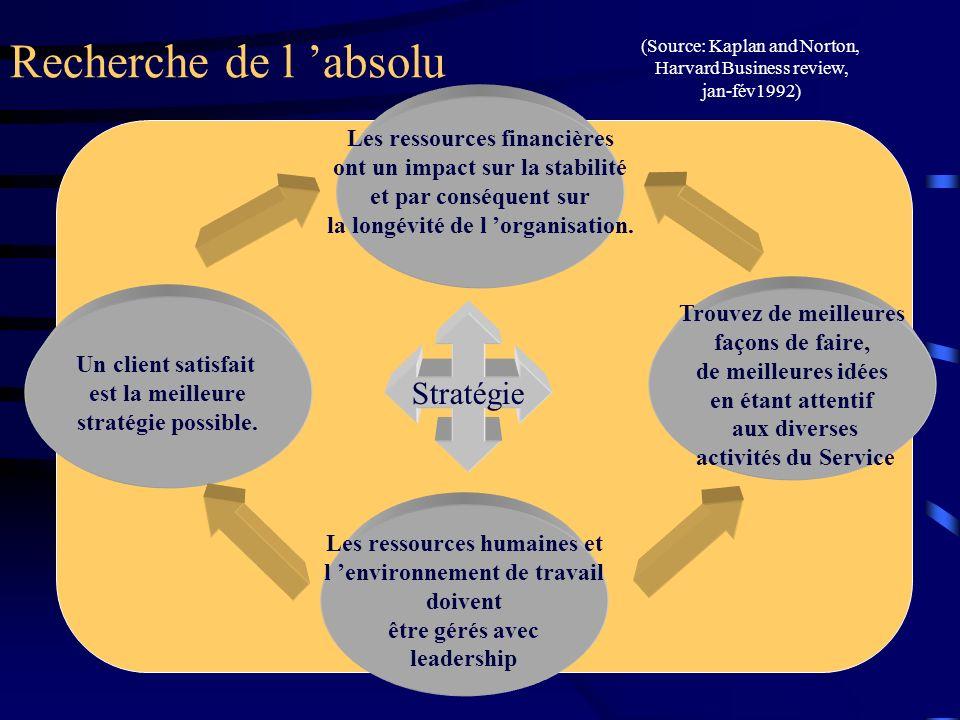 Recherche de l absolu (Source: Kaplan and Norton, Harvard Business review, jan-fév1992) Les ressources financières ont un impact sur la stabilité et p
