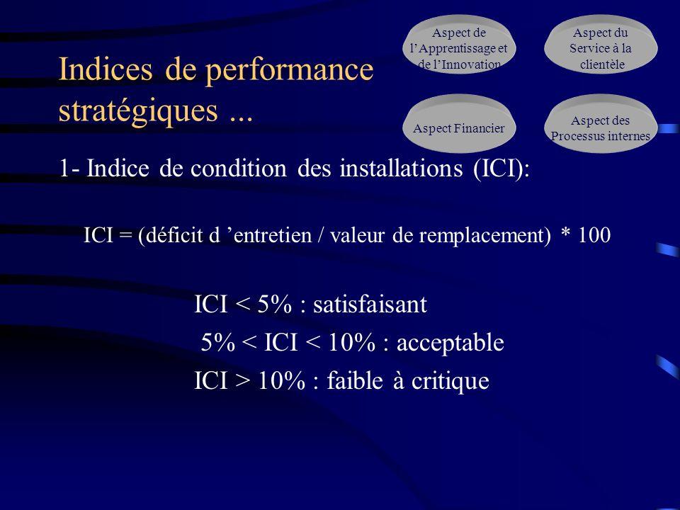 Indices de performance stratégiques... 1- Indice de condition des installations (ICI): ICI = (déficit d entretien / valeur de remplacement) * 100 ICI