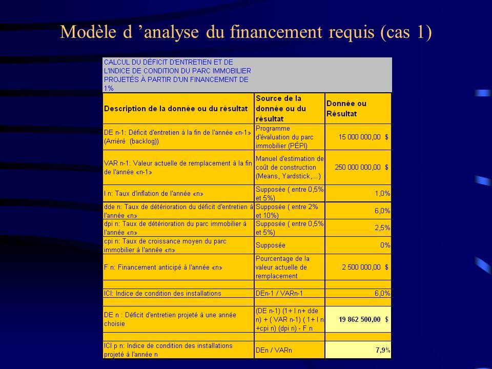 Modèle d analyse du financement requis (cas 1)