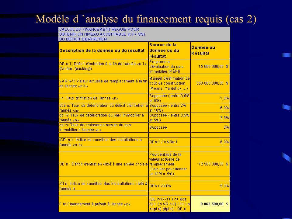 Modèle d analyse du financement requis (cas 2)