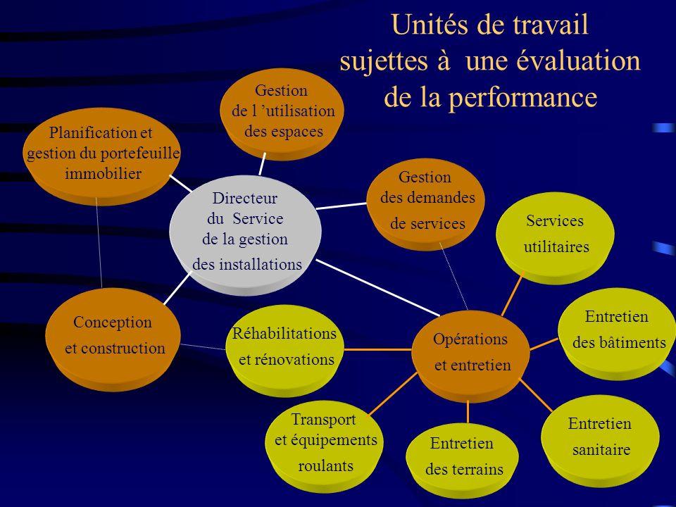 Unités de travail sujettes à une évaluation de la performance Directeur du Service de la gestion des installations Conception et construction Opératio