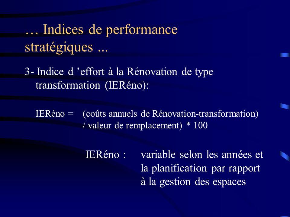 … Indices de performance stratégiques... 3- Indice d effort à la Rénovation de type transformation (IERéno): IERéno =(coûts annuels de Rénovation-tran