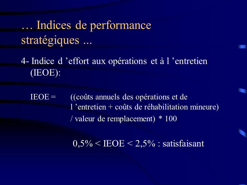 … Indices de performance stratégiques... 4- Indice d effort aux opérations et à l entretien (IEOE): IEOE =((coûts annuels des opérations et de l entre