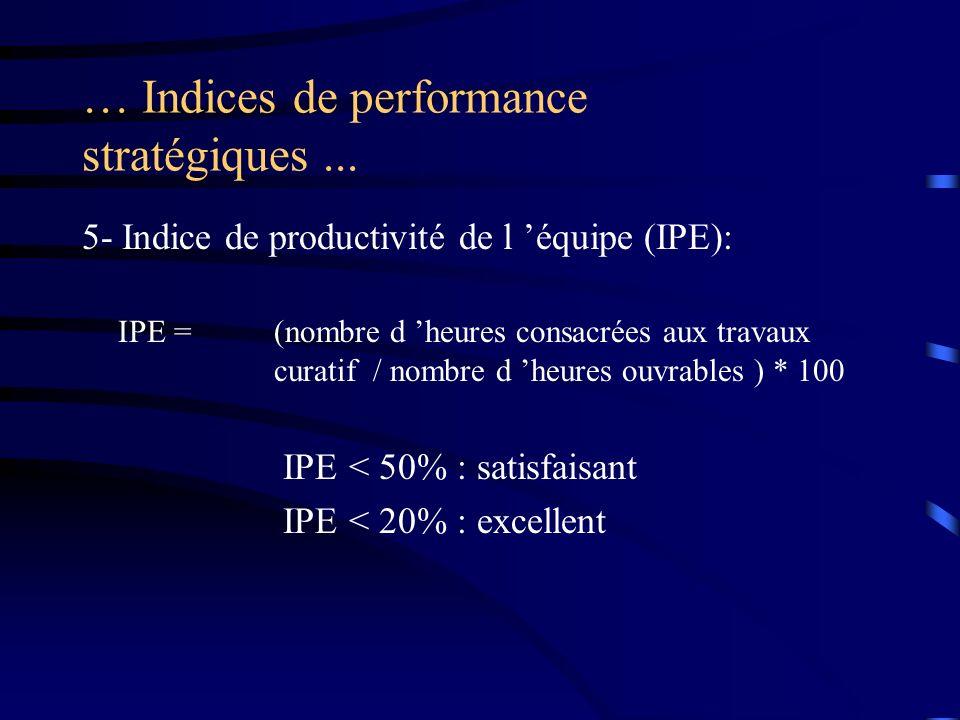 … Indices de performance stratégiques... 5- Indice de productivité de l équipe (IPE): IPE =(nombre d heures consacrées aux travaux curatif / nombre d