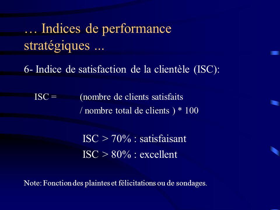 … Indices de performance stratégiques... 6- Indice de satisfaction de la clientèle (ISC): ISC =(nombre de clients satisfaits / nombre total de clients