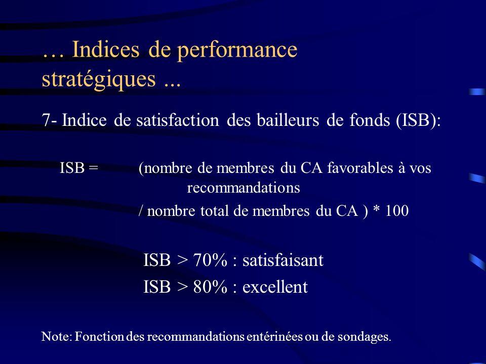 … Indices de performance stratégiques... 7- Indice de satisfaction des bailleurs de fonds (ISB): ISB =(nombre de membres du CA favorables à vos recomm