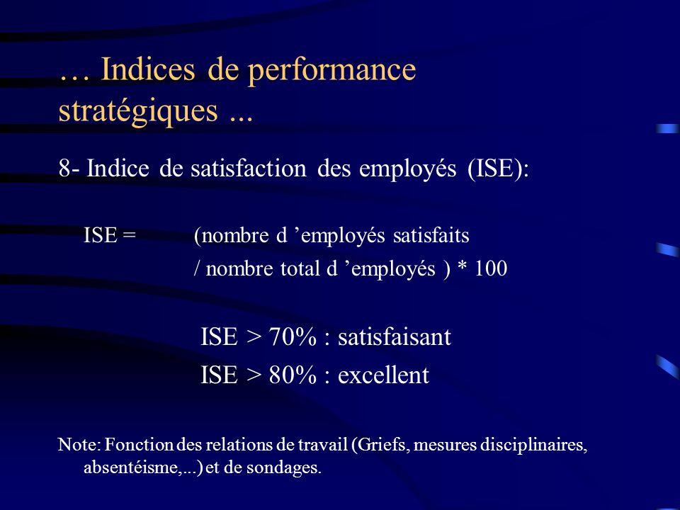 … Indices de performance stratégiques... 8- Indice de satisfaction des employés (ISE): ISE =(nombre d employés satisfaits / nombre total d employés )