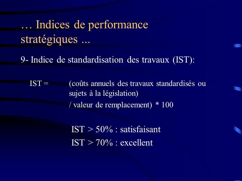 … Indices de performance stratégiques... 9- Indice de standardisation des travaux (IST): IST =(coûts annuels des travaux standardisés ou sujets à la l