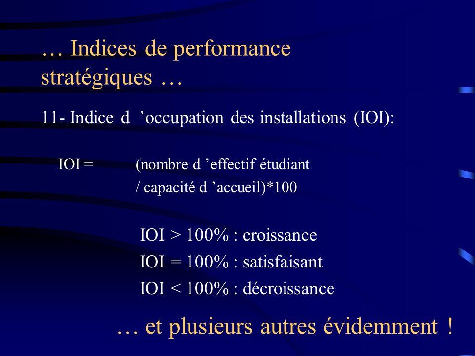 … Indices de performance stratégiques … 11- Indice d occupation des installations (IOI): IOI =(nombre d effectif étudiant / capacité d accueil)*100 IO