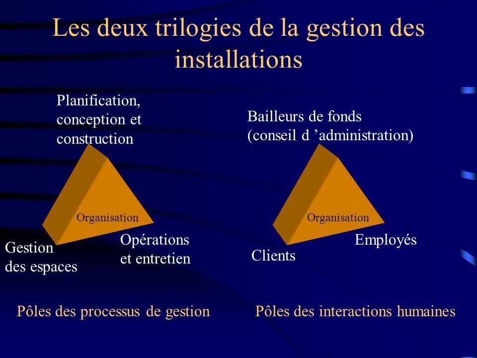 Les deux trilogies de la gestion des installations Opérations et entretien Planification, conception et construction Gestion des espaces Organisation