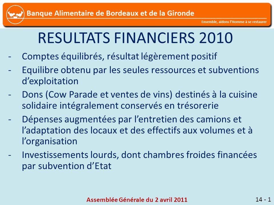 Assemblée Générale du 2 avril 2011 14 - 1 RESULTATS FINANCIERS 2010 -Comptes équilibrés, résultat légèrement positif -Equilibre obtenu par les seules