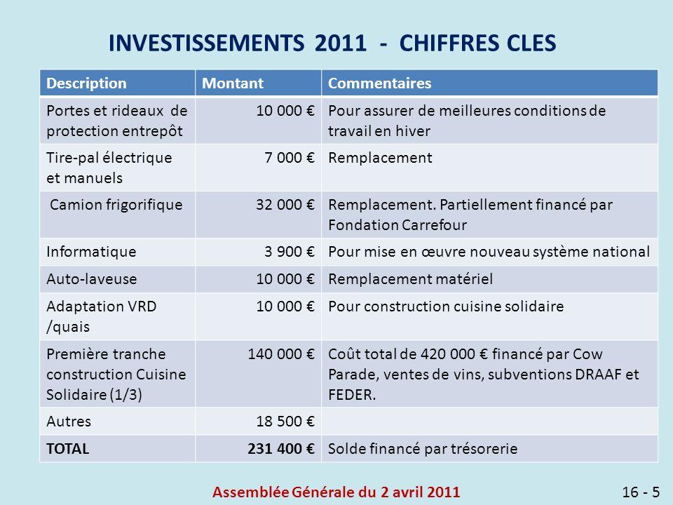 Assemblée Générale du 2 avril 201116 - 5 INVESTISSEMENTS 2011 - CHIFFRES CLES DescriptionMontantCommentaires Portes et rideaux de protection entrepôt