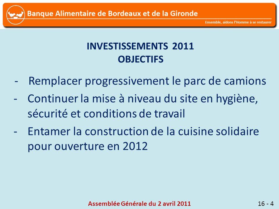 Assemblée Générale du 2 avril 201116 - 4 INVESTISSEMENTS 2011 OBJECTIFS -Remplacer progressivement le parc de camions -Continuer la mise à niveau du site en hygiène, sécurité et conditions de travail -Entamer la construction de la cuisine solidaire pour ouverture en 2012