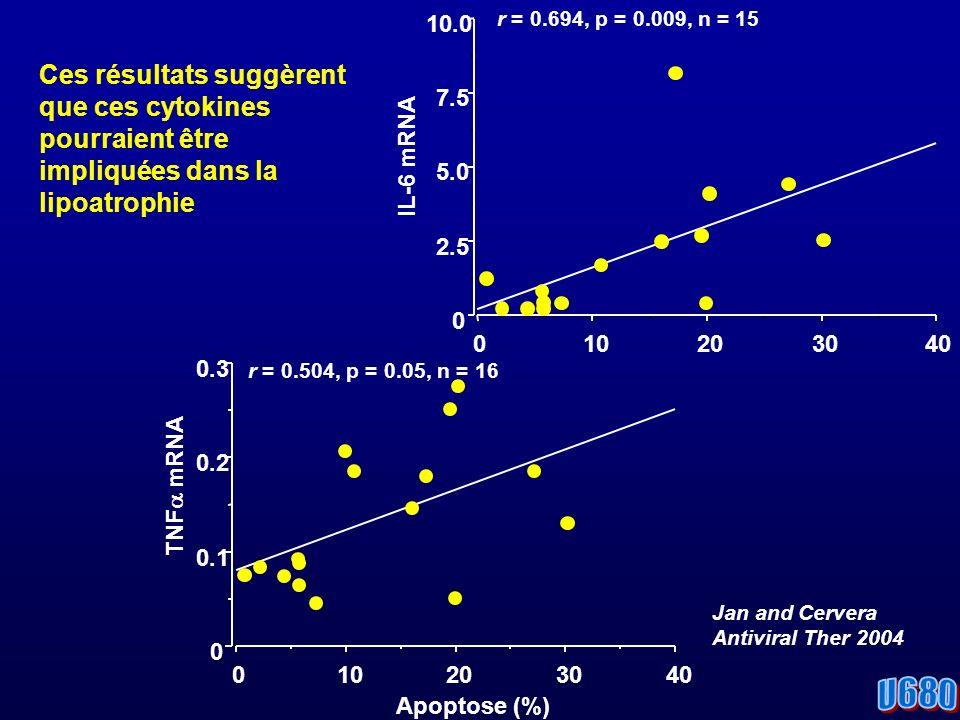 0 2.5 5.0 7.5 10.0 IL-6 mRNA 010203040 r = 0.694, p = 0.009, n = 15 0 0.1 0.2 0.3 TNF mRNA 010203040 Apoptose (%) r = 0.504, p = 0.05, n = 16 Ces résultats suggèrent que ces cytokines pourraient être impliquées dans la lipoatrophie Jan and Cervera Antiviral Ther 2004