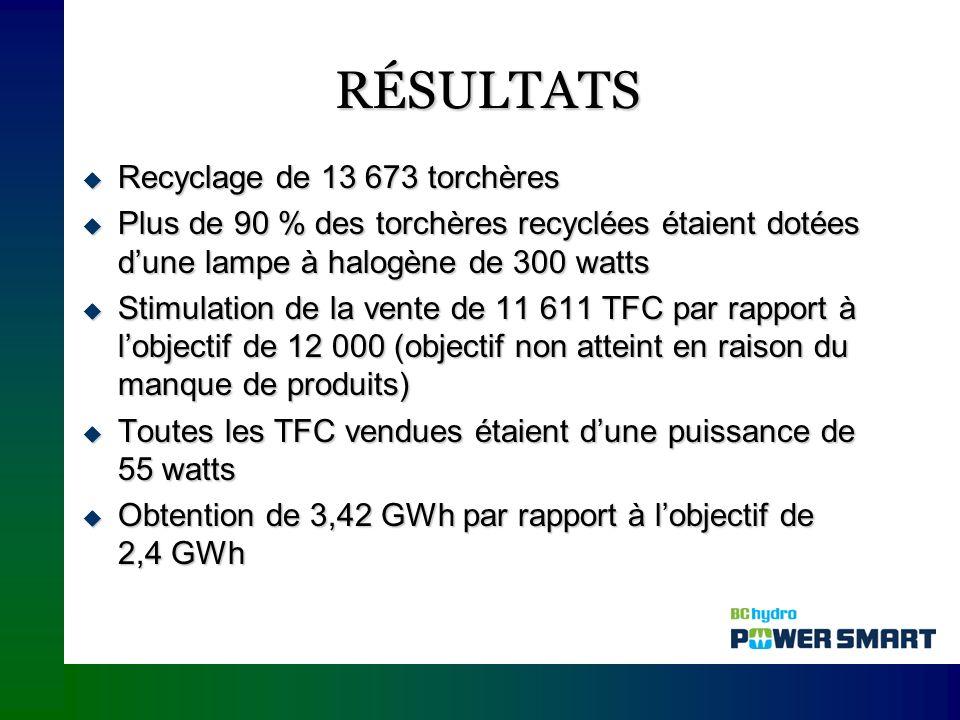 RÉSULTATS Recyclage de 13 673 torchères Recyclage de 13 673 torchères Plus de 90 % des torchères recyclées étaient dotées dune lampe à halogène de 300 watts Plus de 90 % des torchères recyclées étaient dotées dune lampe à halogène de 300 watts Stimulation de la vente de 11 611 TFC par rapport à lobjectif de 12 000 (objectif non atteint en raison du manque de produits) Stimulation de la vente de 11 611 TFC par rapport à lobjectif de 12 000 (objectif non atteint en raison du manque de produits) Toutes les TFC vendues étaient dune puissance de 55 watts Toutes les TFC vendues étaient dune puissance de 55 watts Obtention de 3,42 GWh par rapport à lobjectif de 2,4 GWh Obtention de 3,42 GWh par rapport à lobjectif de 2,4 GWh