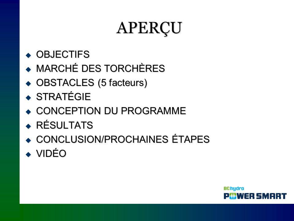APERÇU OBJECTIFS OBJECTIFS MARCHÉ DES TORCHÈRES MARCHÉ DES TORCHÈRES OBSTACLES (5 facteurs) OBSTACLES (5 facteurs) STRATÉGIE STRATÉGIE CONCEPTION DU PROGRAMME CONCEPTION DU PROGRAMME RÉSULTATS RÉSULTATS CONCLUSION/PROCHAINES ÉTAPES CONCLUSION/PROCHAINES ÉTAPES VIDÉO VIDÉO