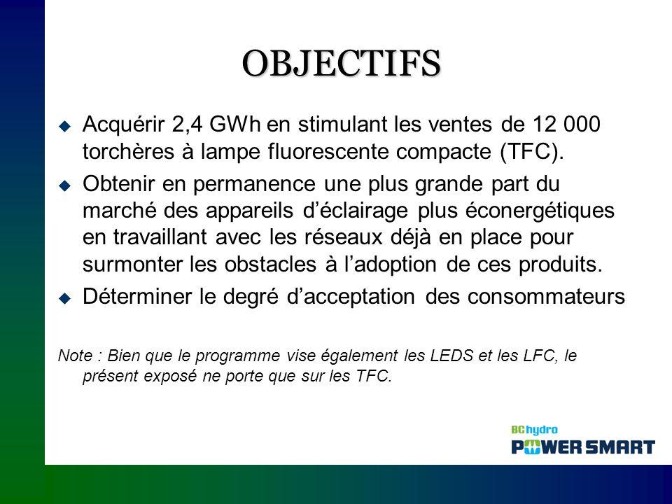 OBJECTIFS Acquérir 2,4 GWh en stimulant les ventes de 12 000 torchères à lampe fluorescente compacte (TFC).