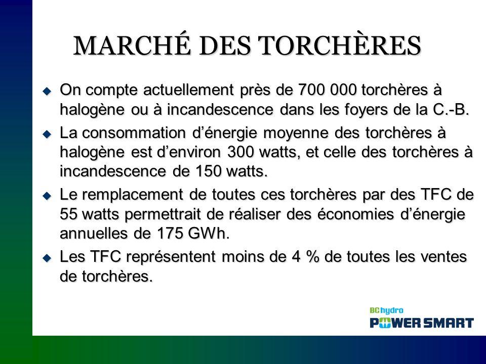 MARCHÉ DES TORCHÈRES On compte actuellement près de 700 000 torchères à halogène ou à incandescence dans les foyers de la C.-B.