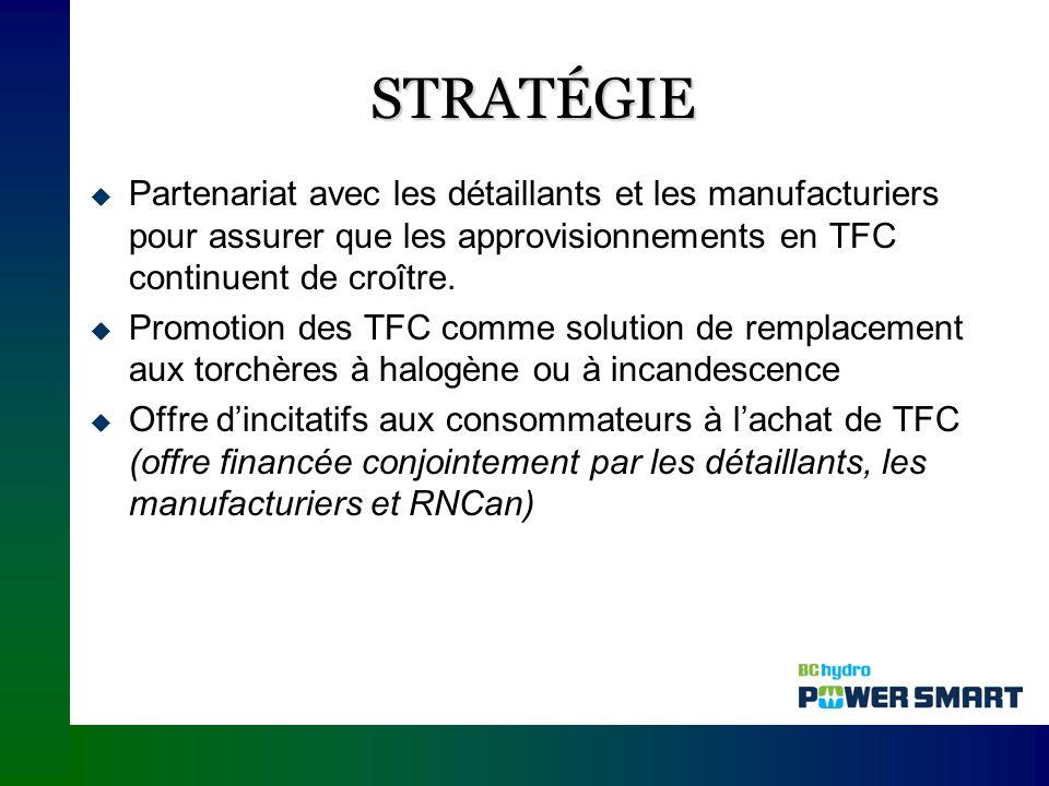 STRATÉGIE Partenariat avec les détaillants et les manufacturiers pour assurer que les approvisionnements en TFC continuent de croître.