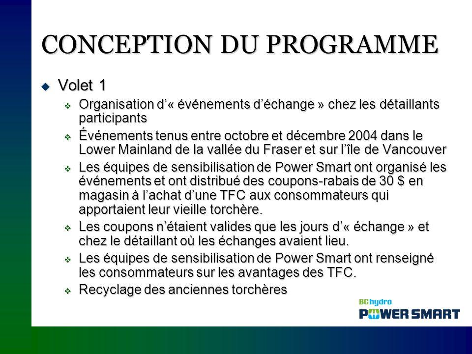 CONCEPTION DU PROGRAMME Volet 1 (suite) Volet 1 (suite) Afin de pouvoir tenir un événement organisé par les équipes de sensibilisation de Power Smart, les détaillants devaient vendre des TFC, des LFC et des lumières décoratives DEL répondant aux exigences.