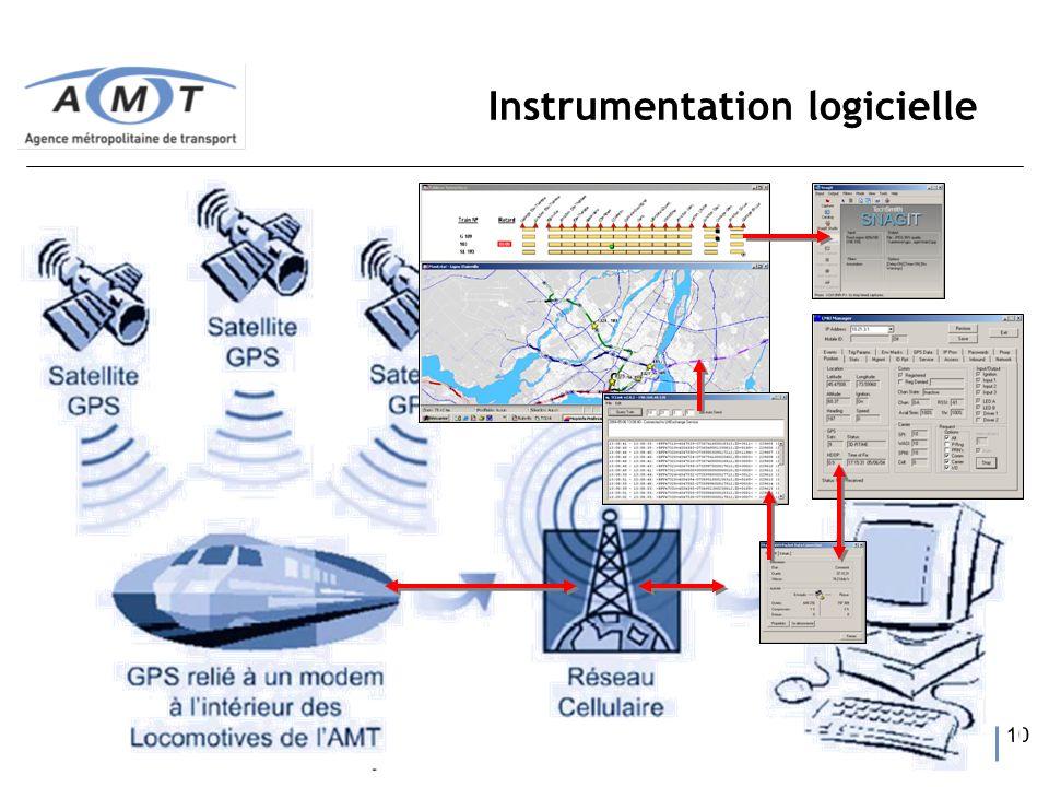 10 Instrumentation logicielle