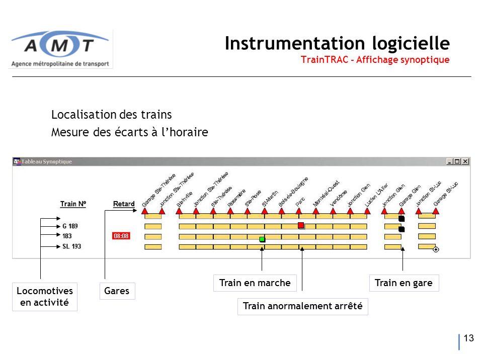 13 Instrumentation logicielle TrainTRAC - Affichage synoptique Localisation des trains Mesure des écarts à lhoraire Train en marcheTrain en gare Train