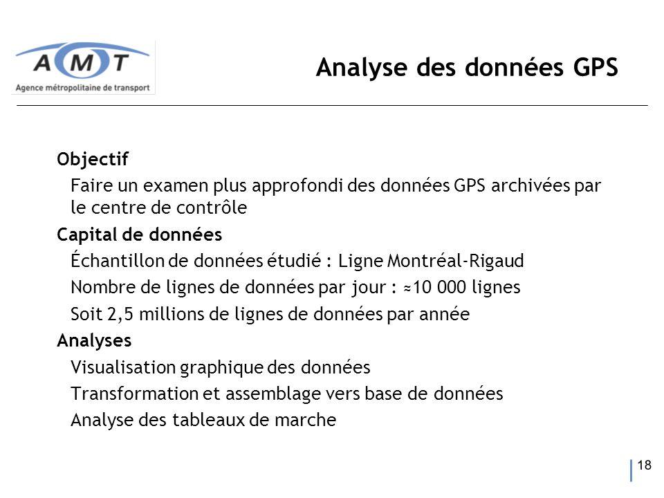 18 Analyse des données GPS Objectif Faire un examen plus approfondi des données GPS archivées par le centre de contrôle Capital de données Échantillon