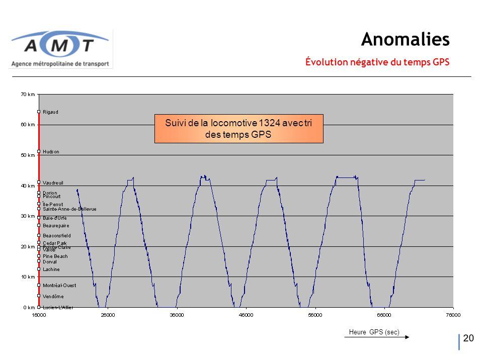 20 Suivi de la locomotive 1324 avec tri des temps GPS Anomalies Évolution négative du temps GPS Heure GPS (sec)