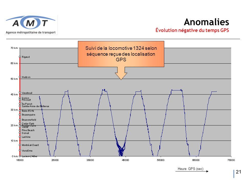 21 Suivi de la locomotive 1324 selon séquence reçue des localisation GPS Anomalies Évolution négative du temps GPS Heure GPS (sec)