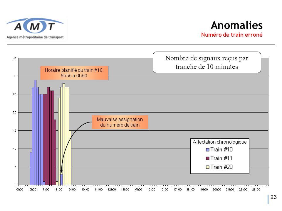 23 Horaire planifié du train #10: 5h55 à 6h50 Affectation chronologique Anomalies Numéro de train erroné Mauvaise assignation du numéro de train Nombr