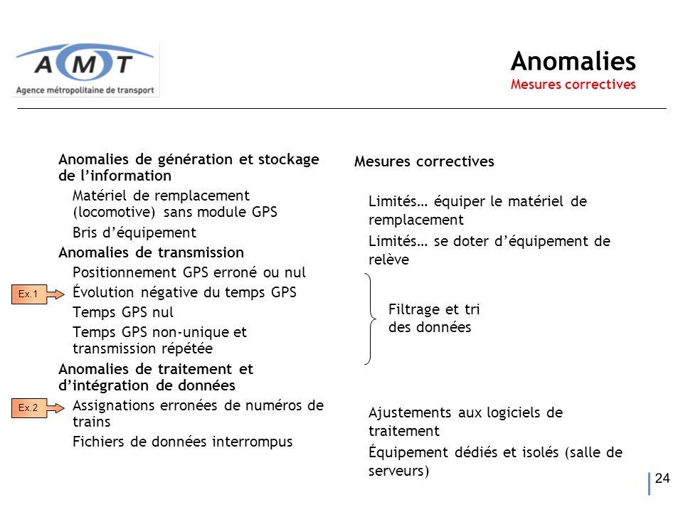 24 Anomalies Mesures correctives Anomalies de génération et stockage de linformation Matériel de remplacement (locomotive) sans module GPS Bris déquip