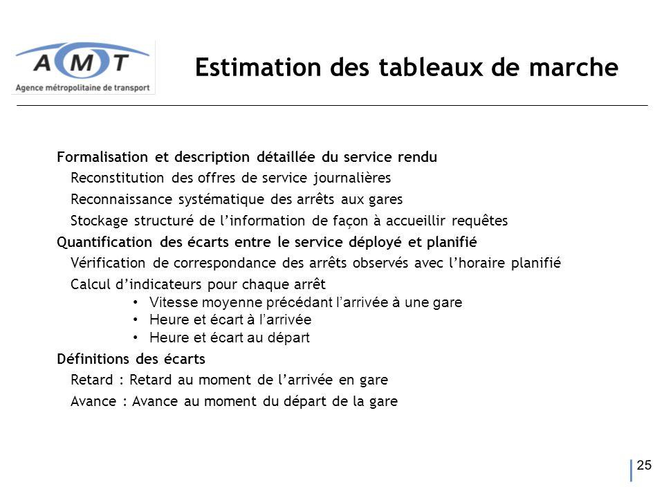 25 Estimation des tableaux de marche Formalisation et description détaillée du service rendu Reconstitution des offres de service journalières Reconna
